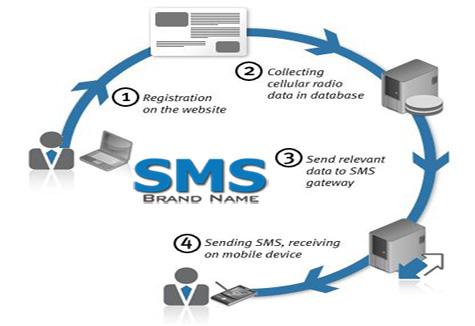 SMS Marketing | SMS Marketing in Lahore | SMS Marketing in